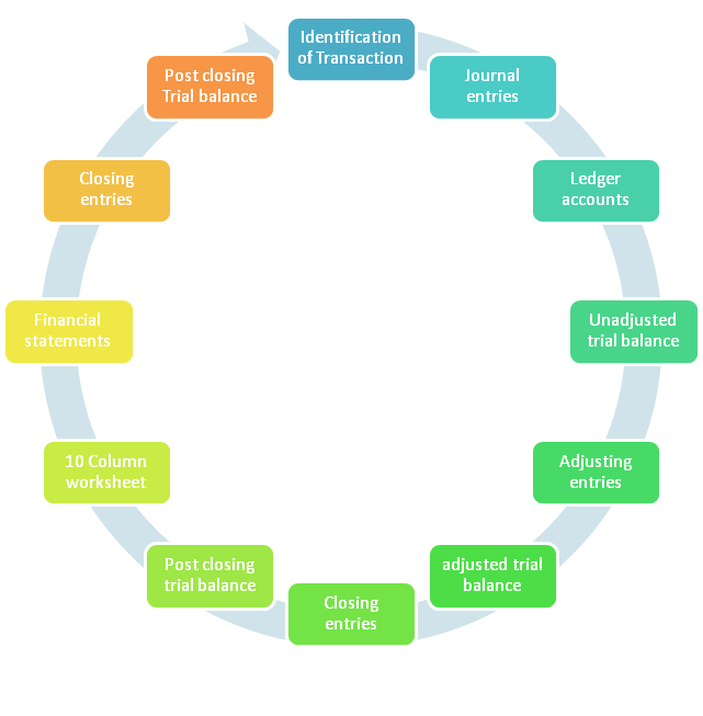 accounting cycle flowchart, explanation with examples
